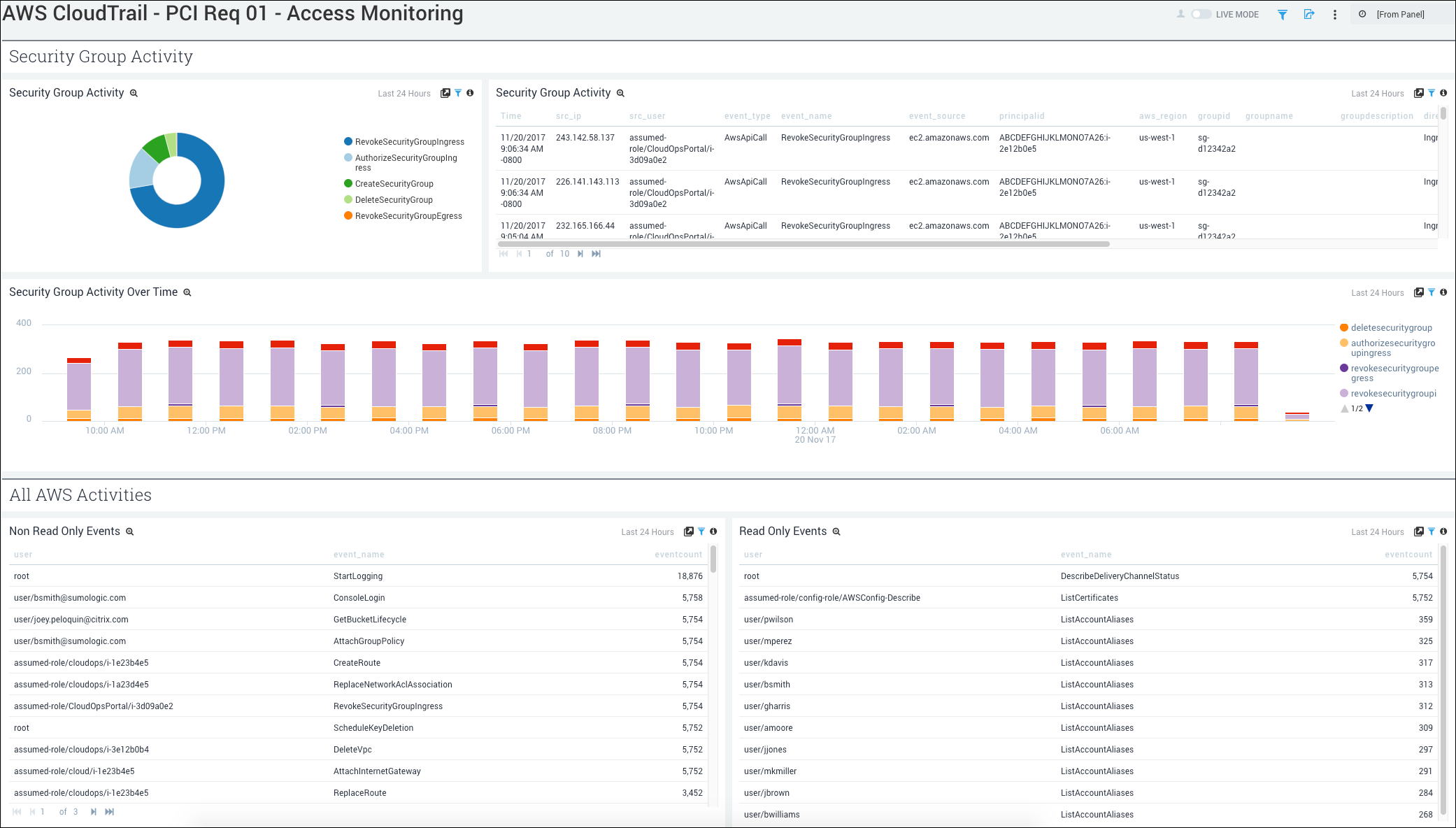 Cloudtrail PCI dashboard for Access Monitoring