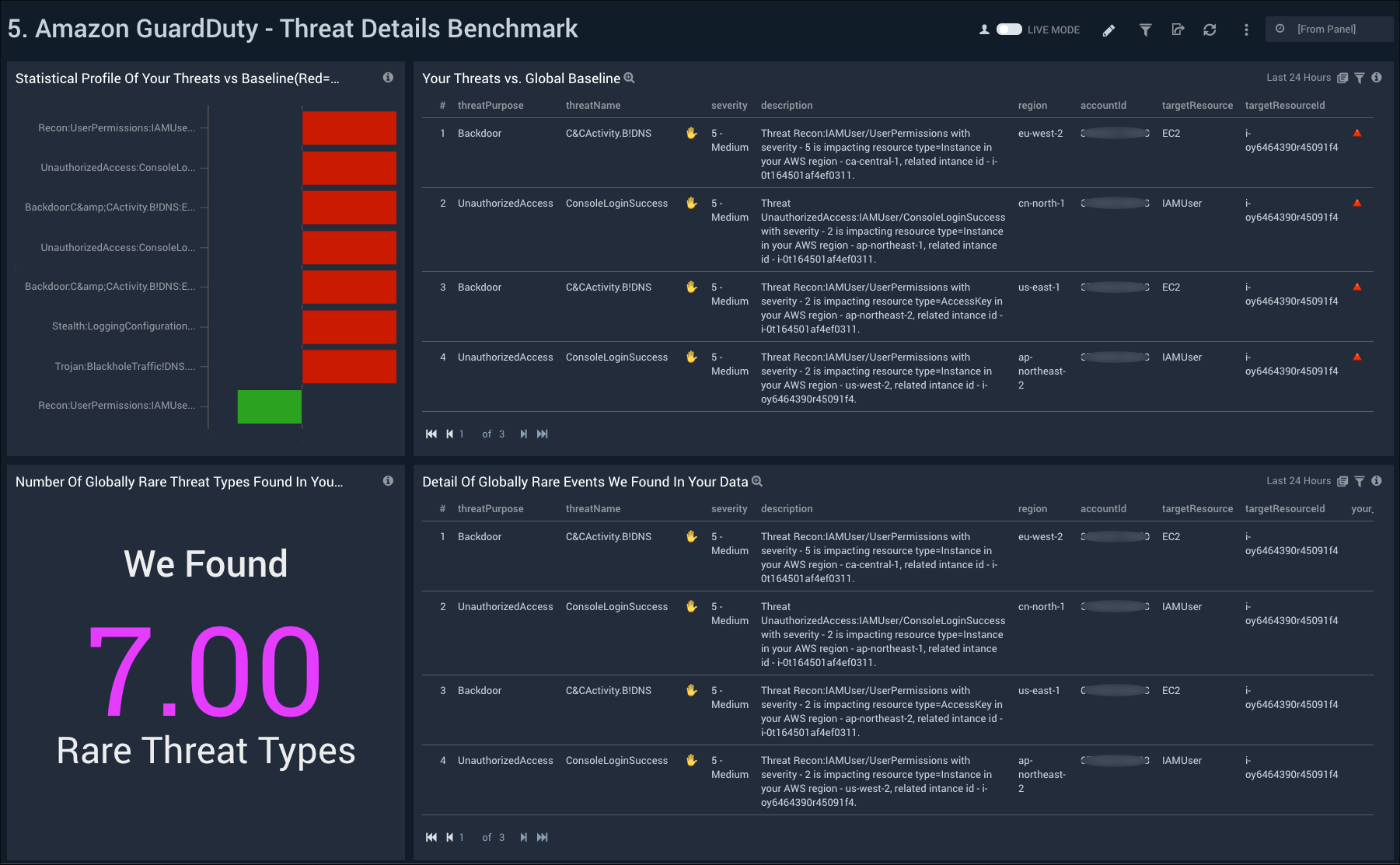 Amazon GuardDuty - Threat Details Benchmark