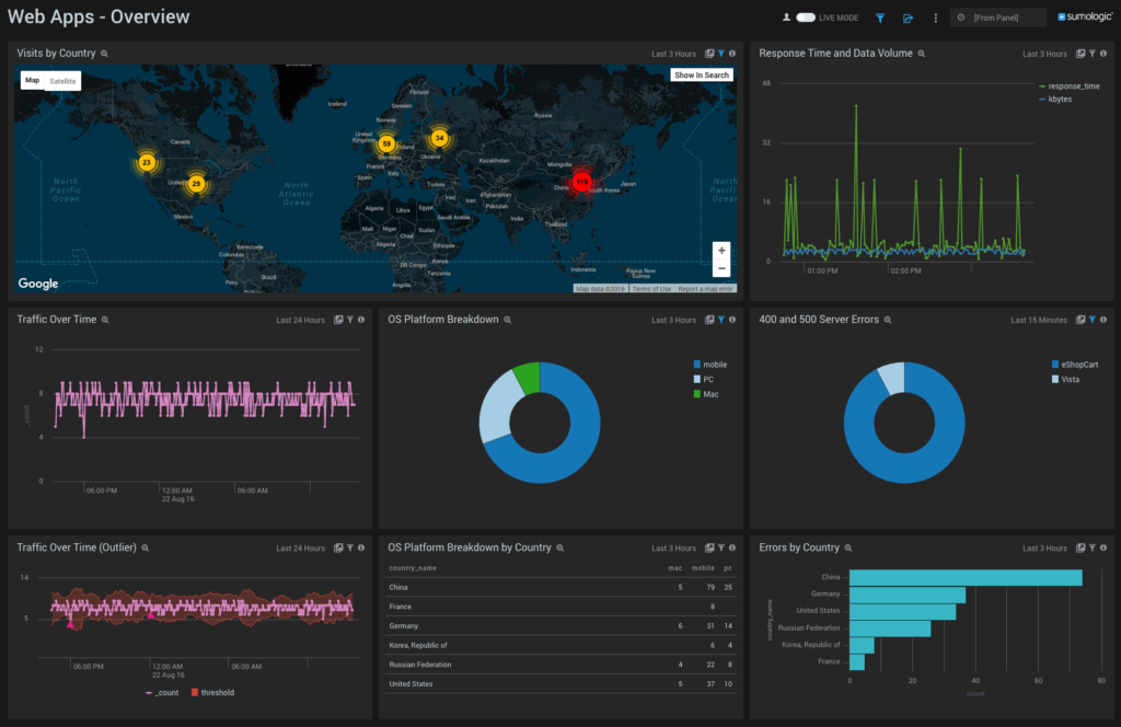 See Azure Web App performance problems in real-time