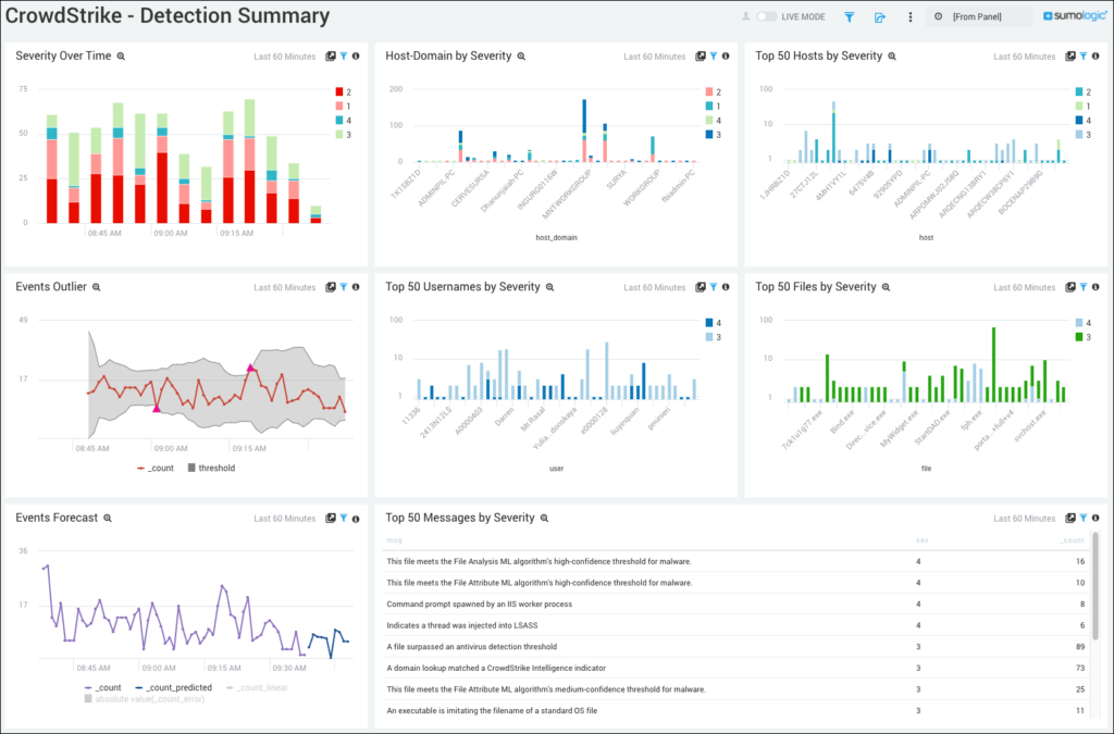 Dive Deeper into Falcon Platform with Data Analytics