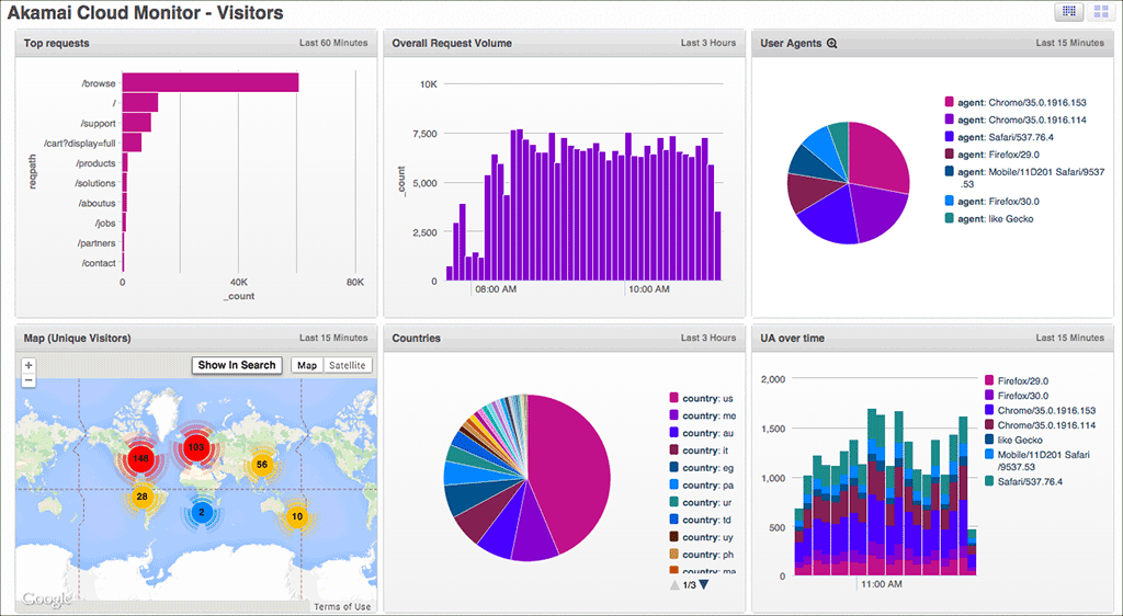 Simplify Application Performance Management and New Releases