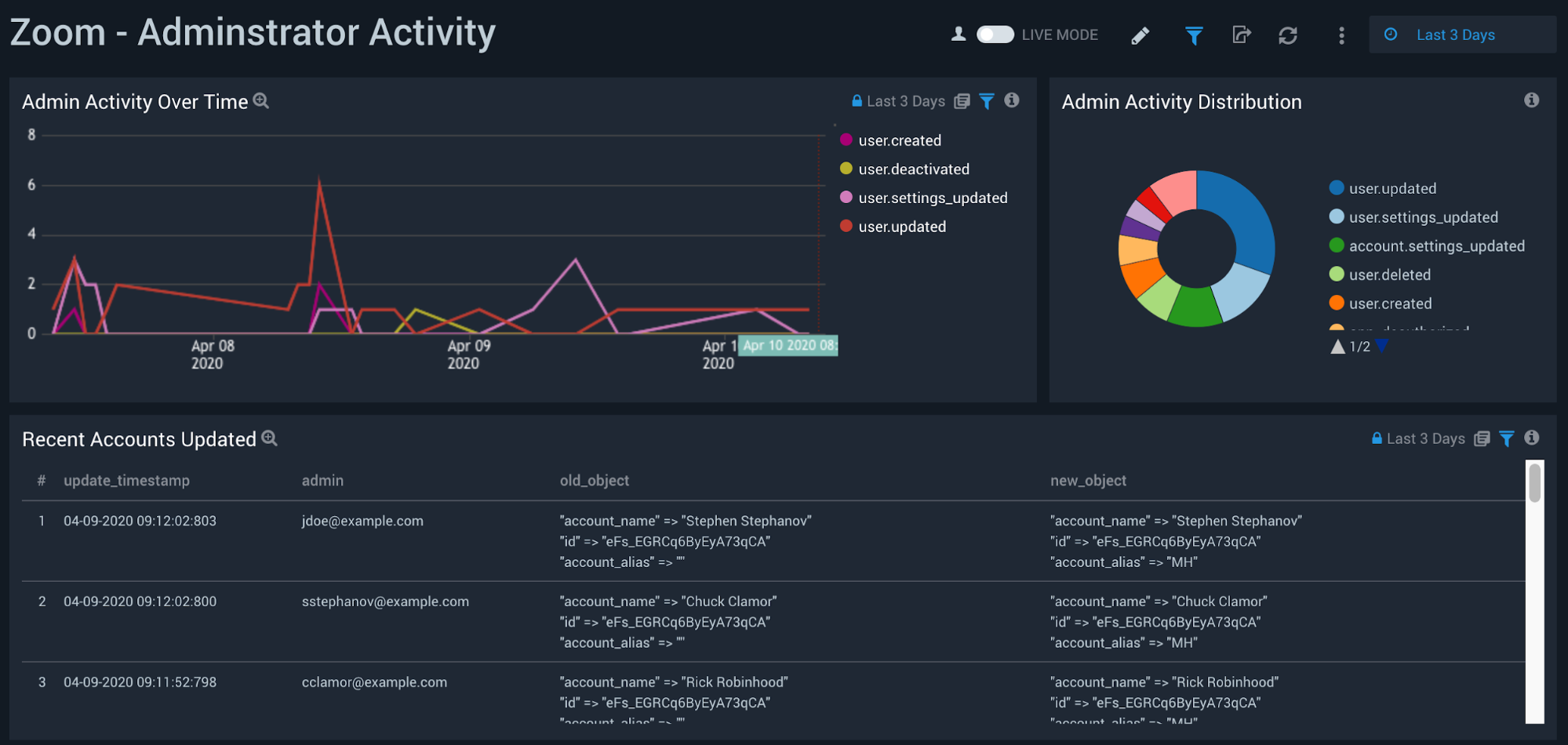 Audit user activity
